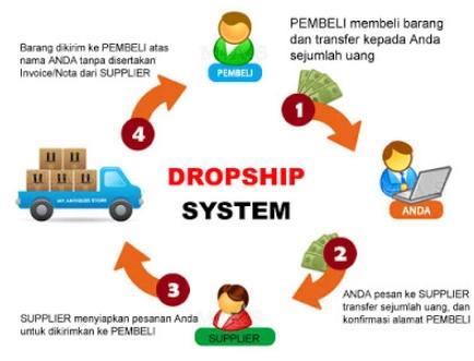 Kelebihan Dan Kekurangan Bisnis Secara Dropship